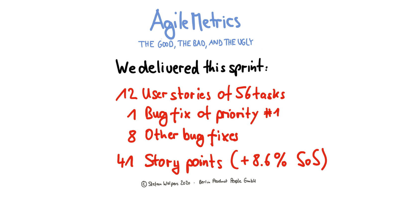Agile Metrics — Age-of-Product.com