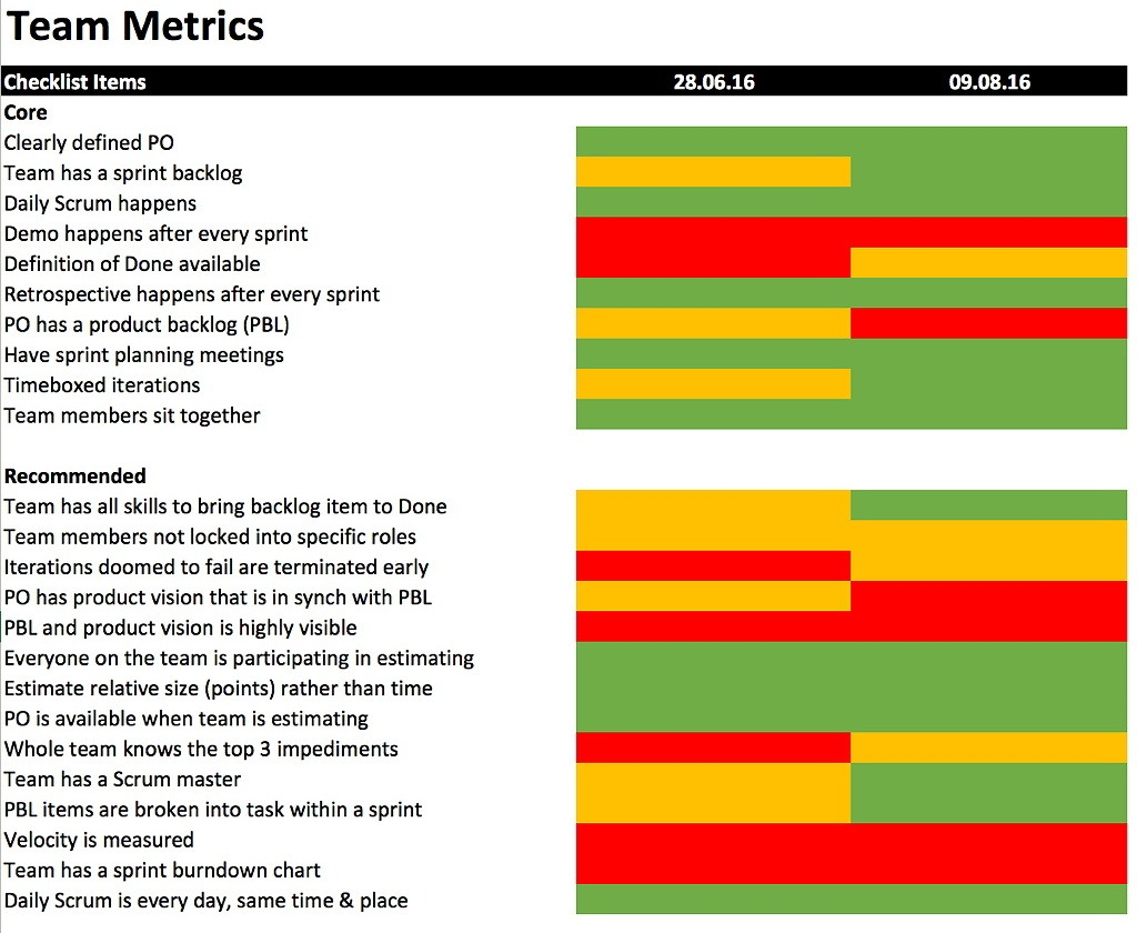 Agile audit: Age Metrics: The good, the bad, and the ugly – Scrum selfassessment